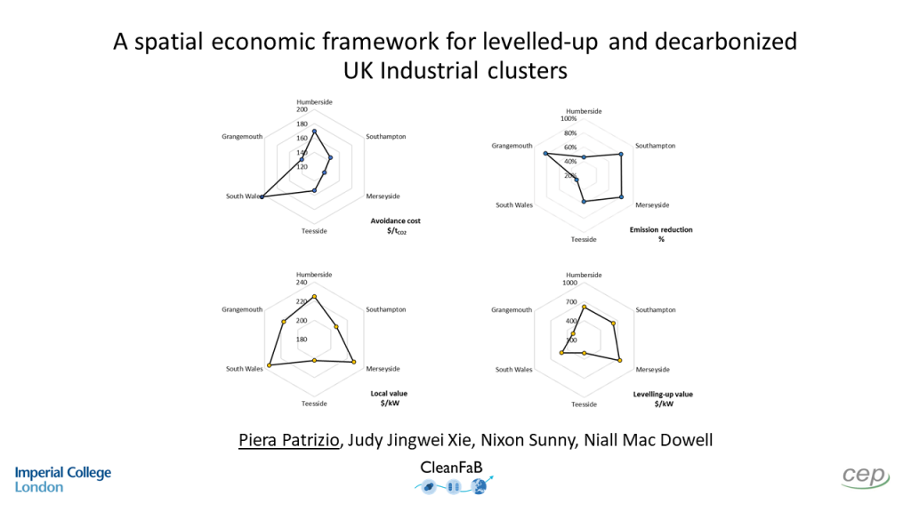 A spatial economic framework for levelled-up and decarbonized UK Industrial clusters